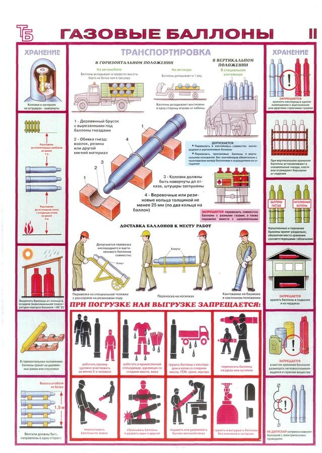 Инструкции по эксплуатации газовых баллонов
